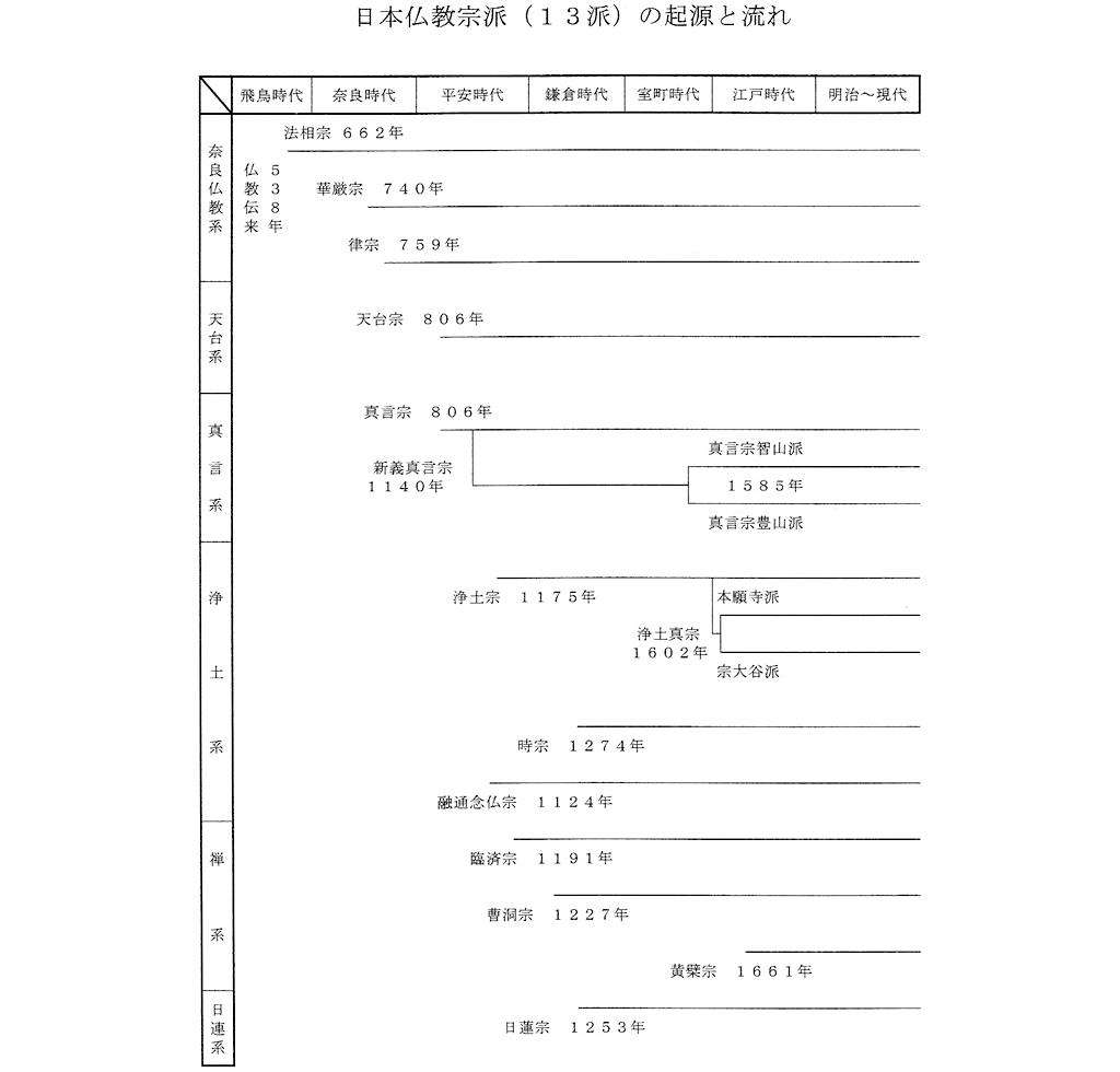 日本仏教宗派(13派)の起源と流れ
